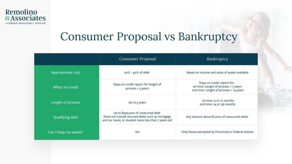 consumer proposal vs bankruptcy comparison