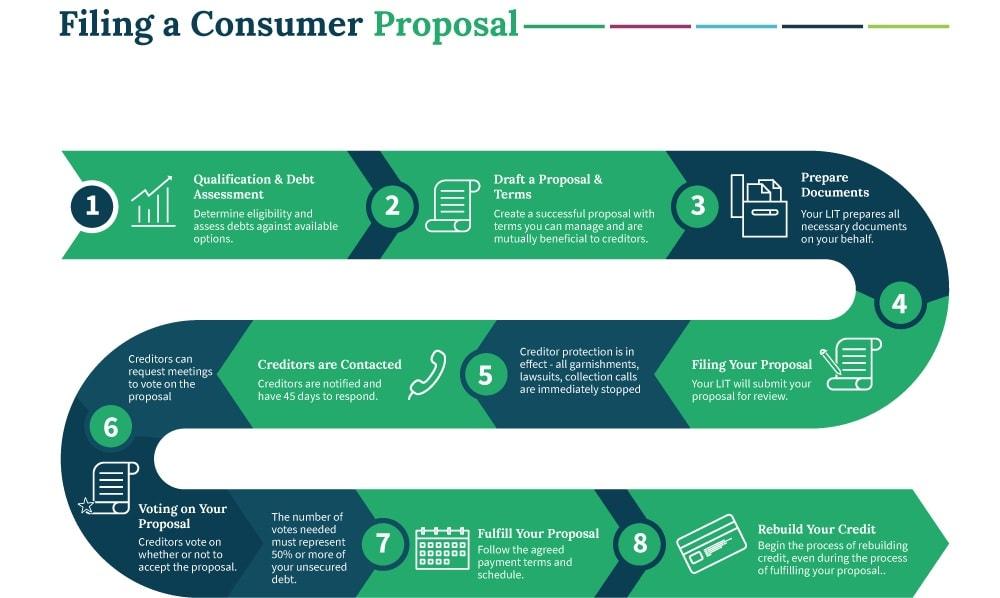 filing consumer proposal process